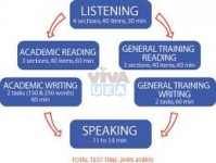 IELTS AND TOEFL training with special offers