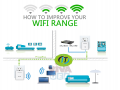 Network cabling fixing services wifi modem router in Dubai